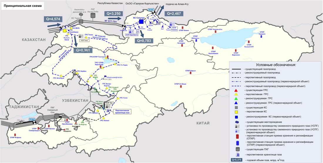 Основные направления развития системы газоснабжения КР